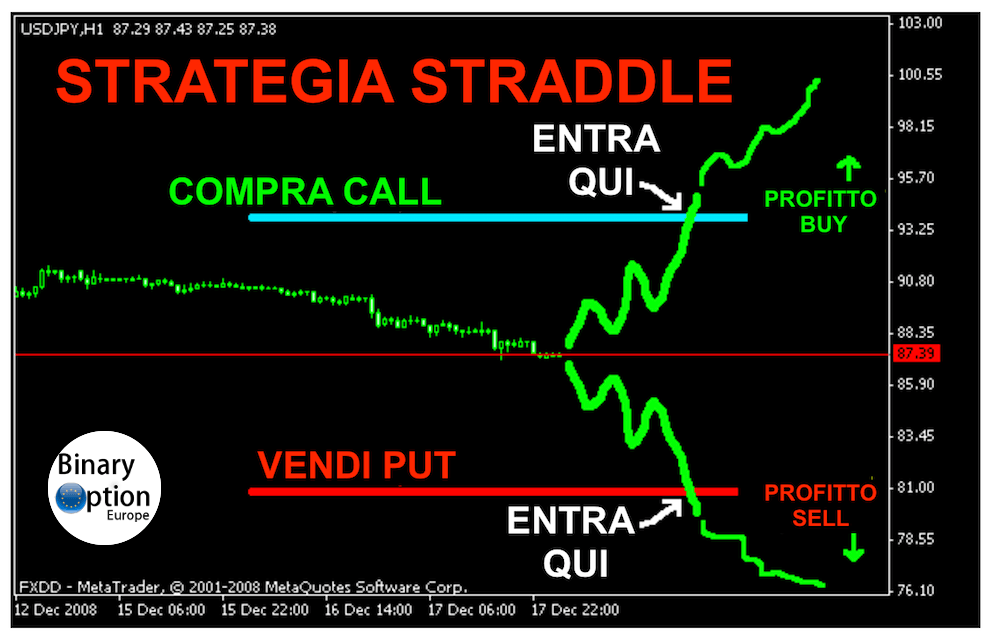 strategia di opzioni delta neutral