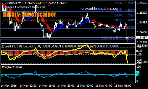 opzione trend direction