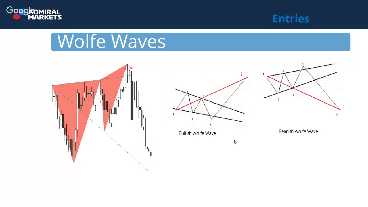Wolfe Waves Trading